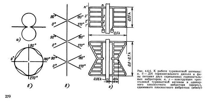образной антенны на 4 ТВК